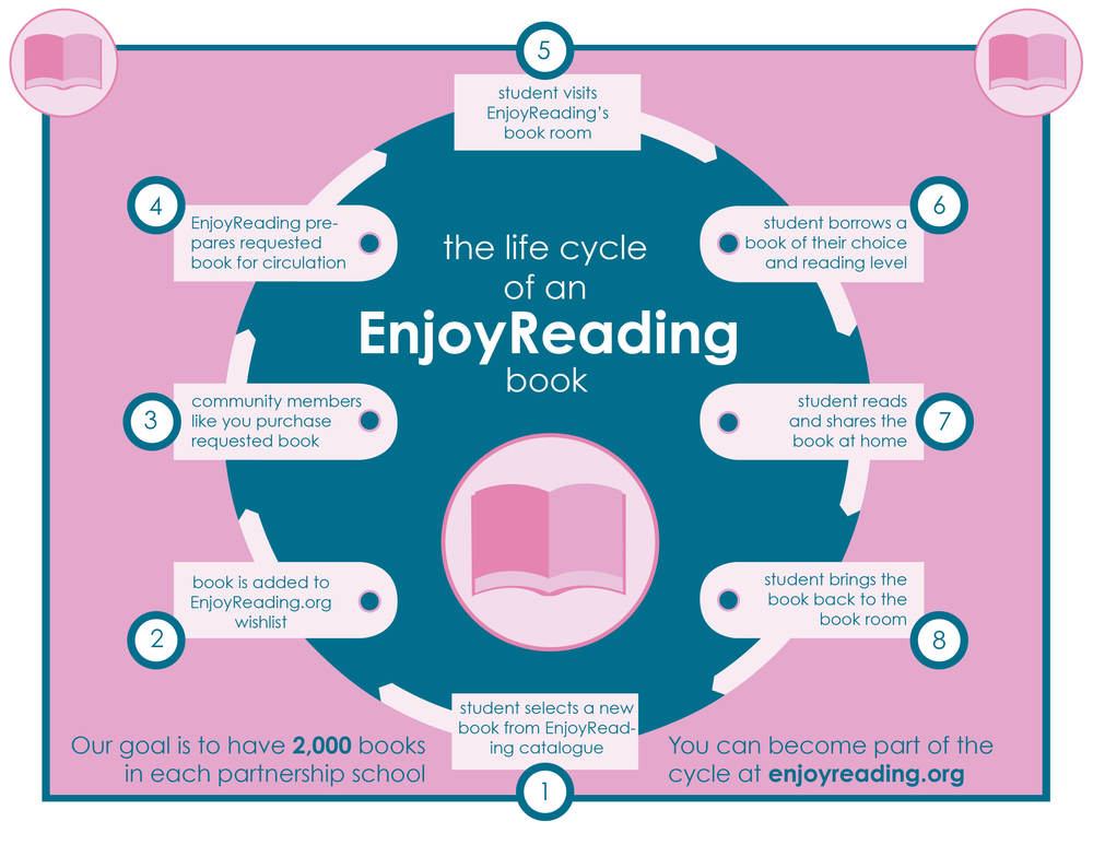 Life Cycle of an EnjoyReading Book