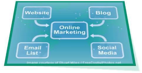 BUSINESS WEBSITES, SOCIAL MEDIA INTEGRATION, E-COMMERCE, BLOGS