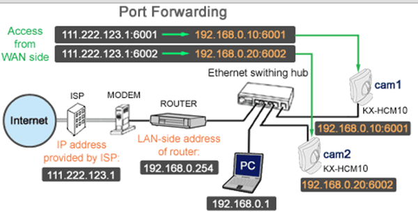 Sample Panasonic Camera port forwarding diagram