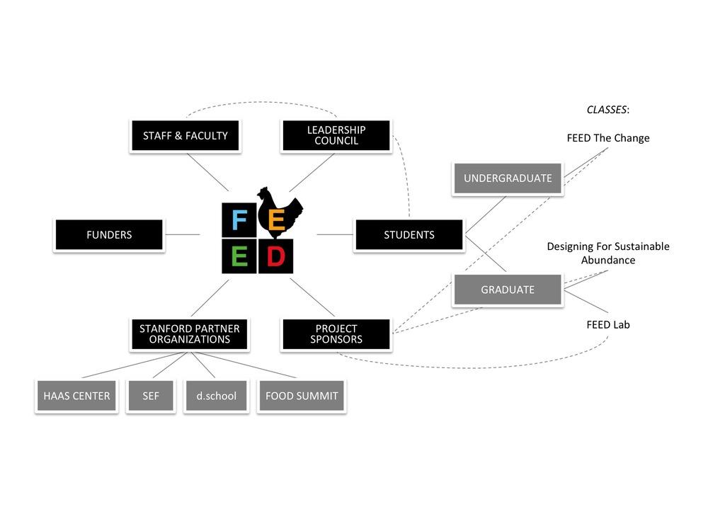 FEED Map of Actors Web.jpg