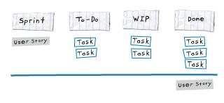 Basic visual tracking board