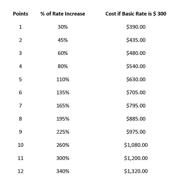 Insurance Points in North Carolina.jpg
