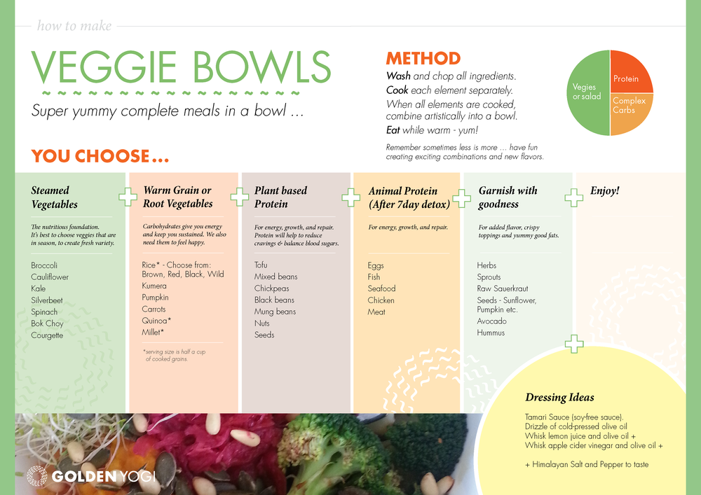 © 2014 Golden Yogi Ltd. All rights reserved. This infographic is a sample page from our Cleanse Book.