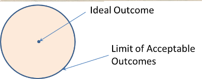 Range of Acceptable Outcomes.png