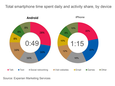 Android and iOS mobile usage.