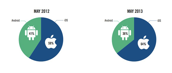 iOS ad share, May 2012/2013