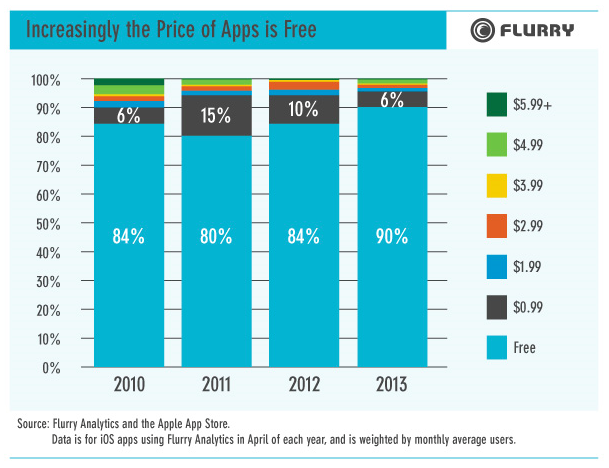Flurry shows that the percentage of free apps is increasing.