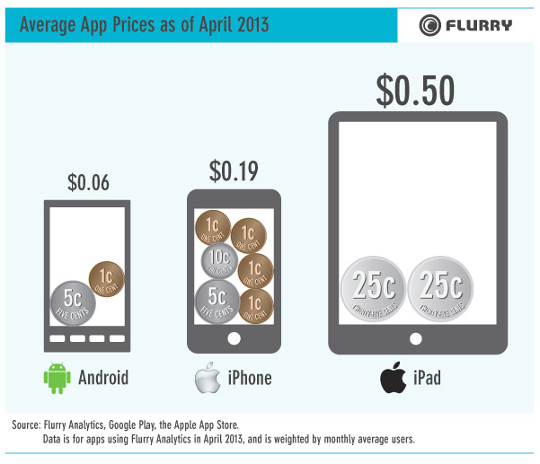 Average app price on Google Play, iPhone, and iPad