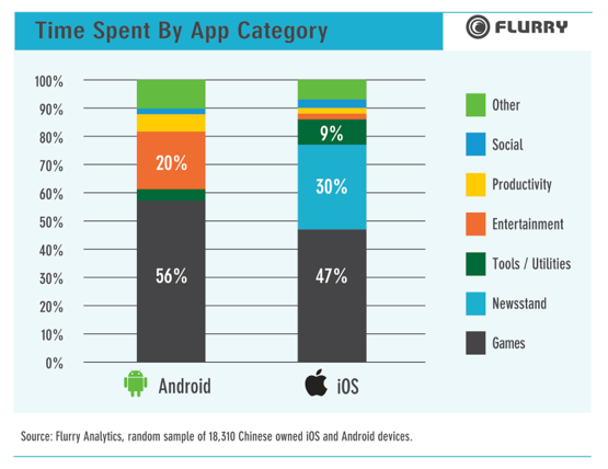 Flurry: time spent in app stores