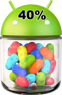 Jelly Bean hits 40% of Android market share.