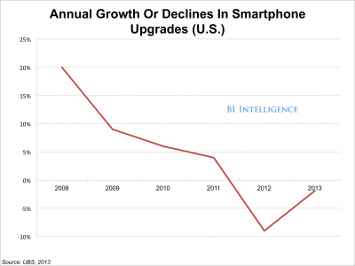 Smartphone upgrade cycle: image courtesy of Business Intelligence.