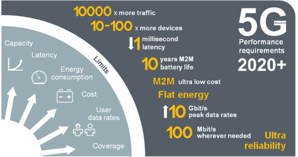 This graphic shows the speeds and benefits of 5G networks. Source: Nokia