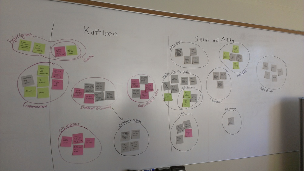 Affinity diagrams to categorize interview findings