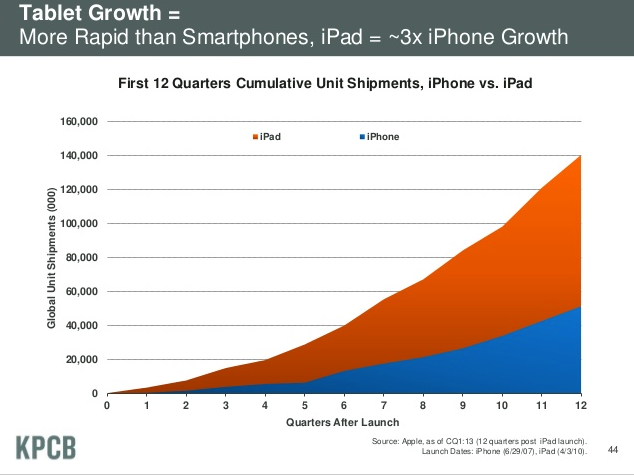 Tablet Growth = More Rapid than Smartphones; iPad = About 3x iPhone Growth, reports KPCB Internet Trends 2013