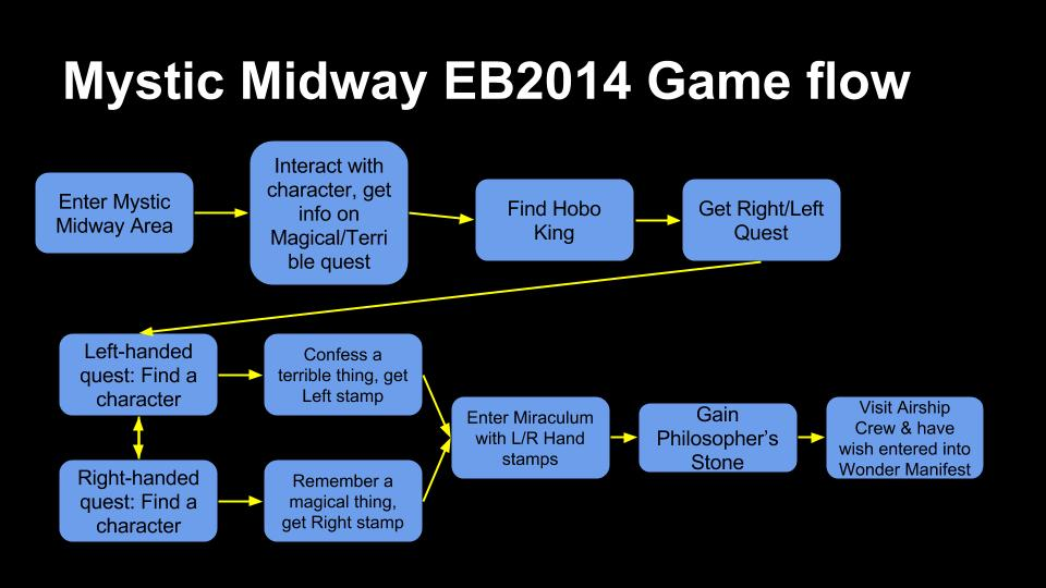 Flowchart of how we envisioned the flow of the game