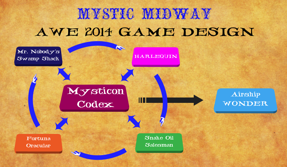mm_awe2014_gamedesign.png