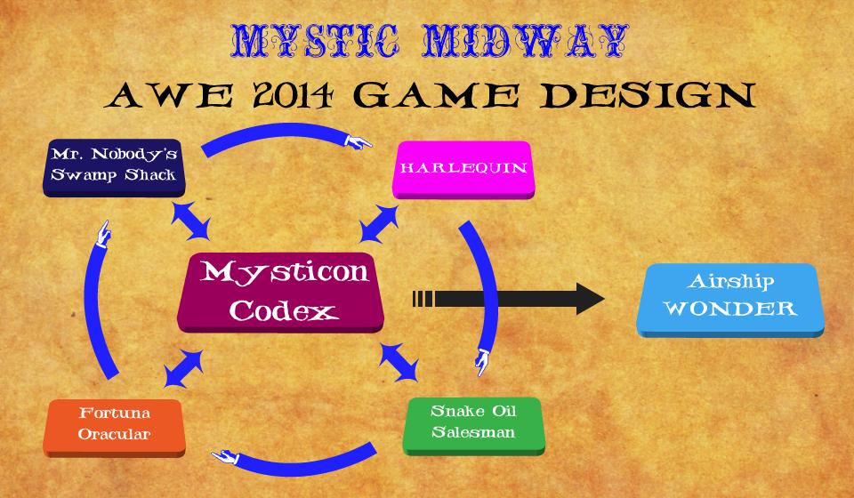 mm_awe2014_gamedesign.png