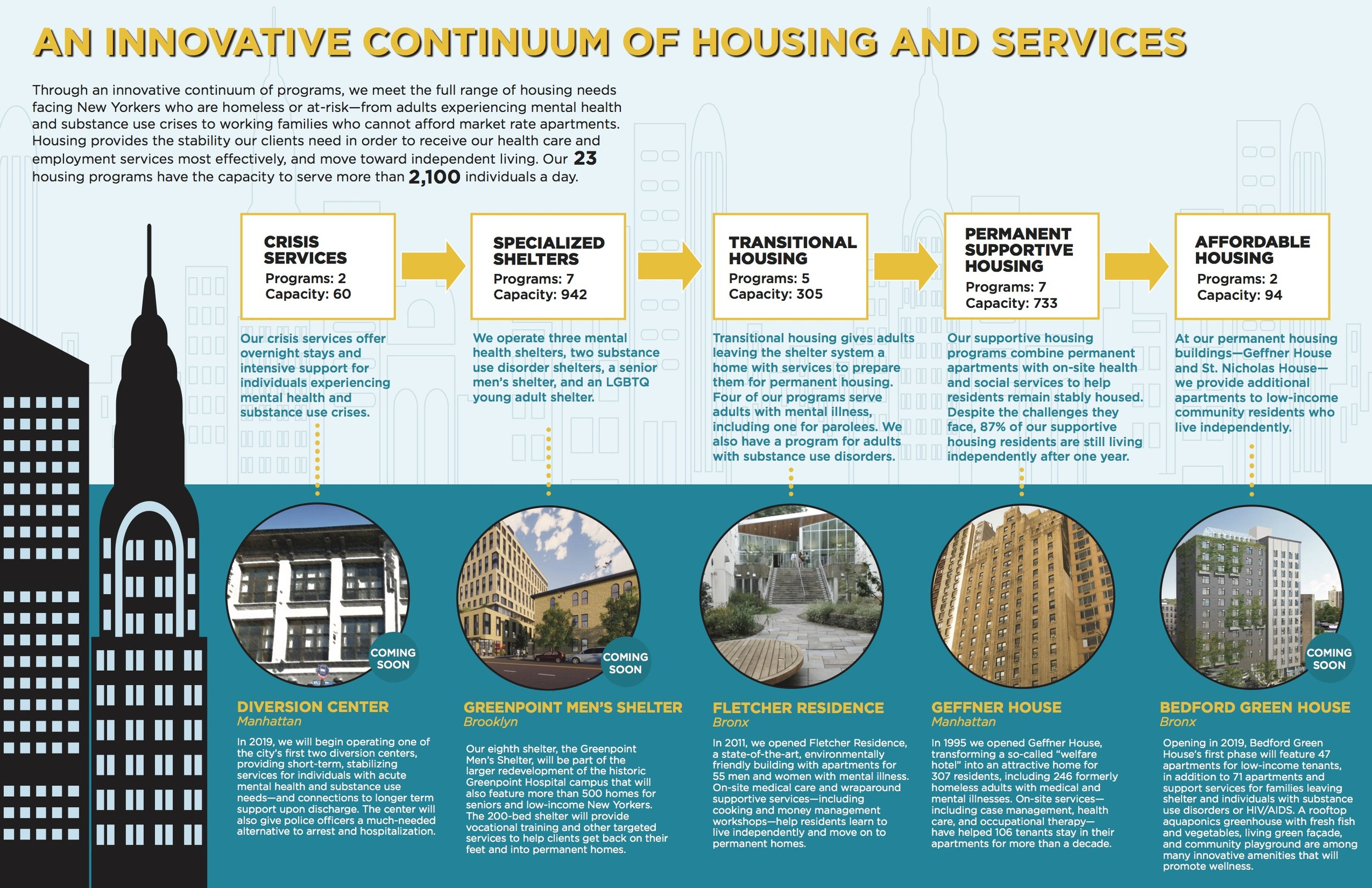 Project Renewal's Innovative Continuum of Housing and Services