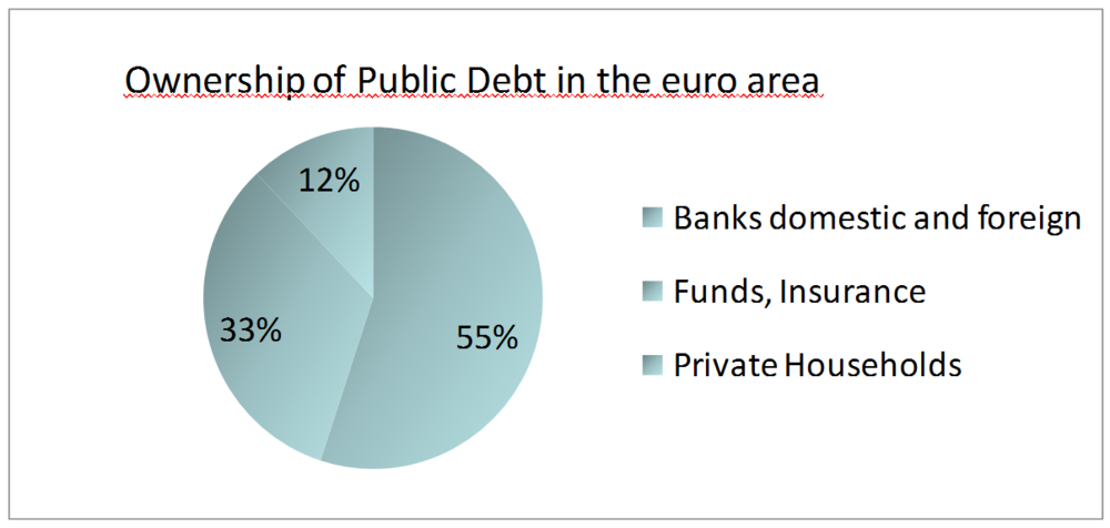 Ownership of public debt.png