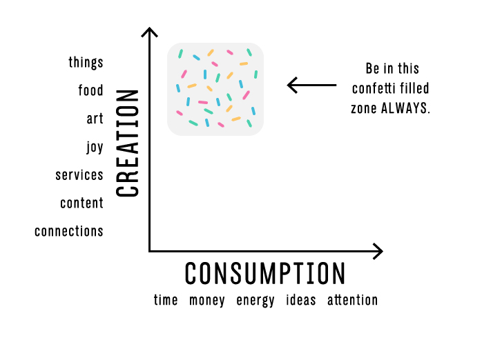 Creation vs consumption graph 2-05.jpg