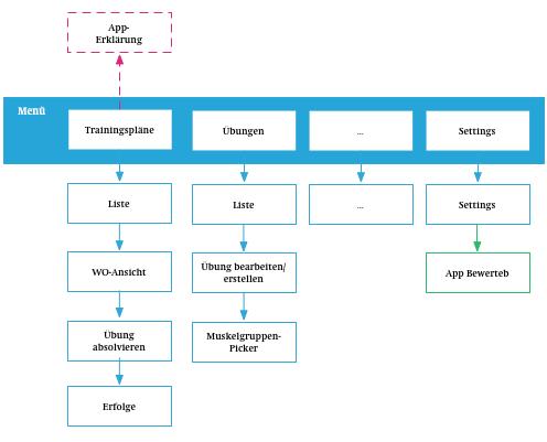 Beispiel Sitemap AppFit-App