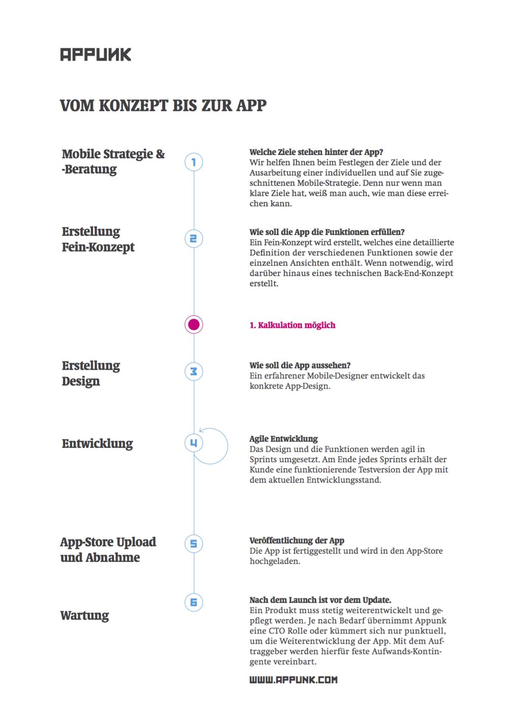 Der typische Ablauf eines App-Projektes bei Appunk