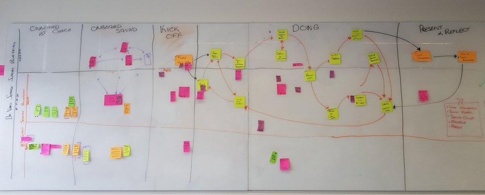 Coaching process service blueprint.
