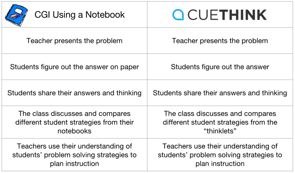 Cognitively Guided Instruction And Cuethink Impact On Student