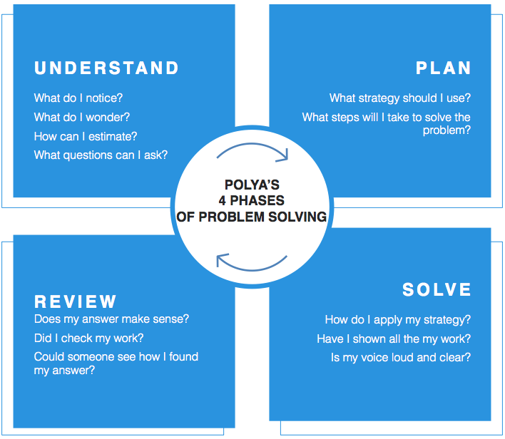 problem solving polyas method
