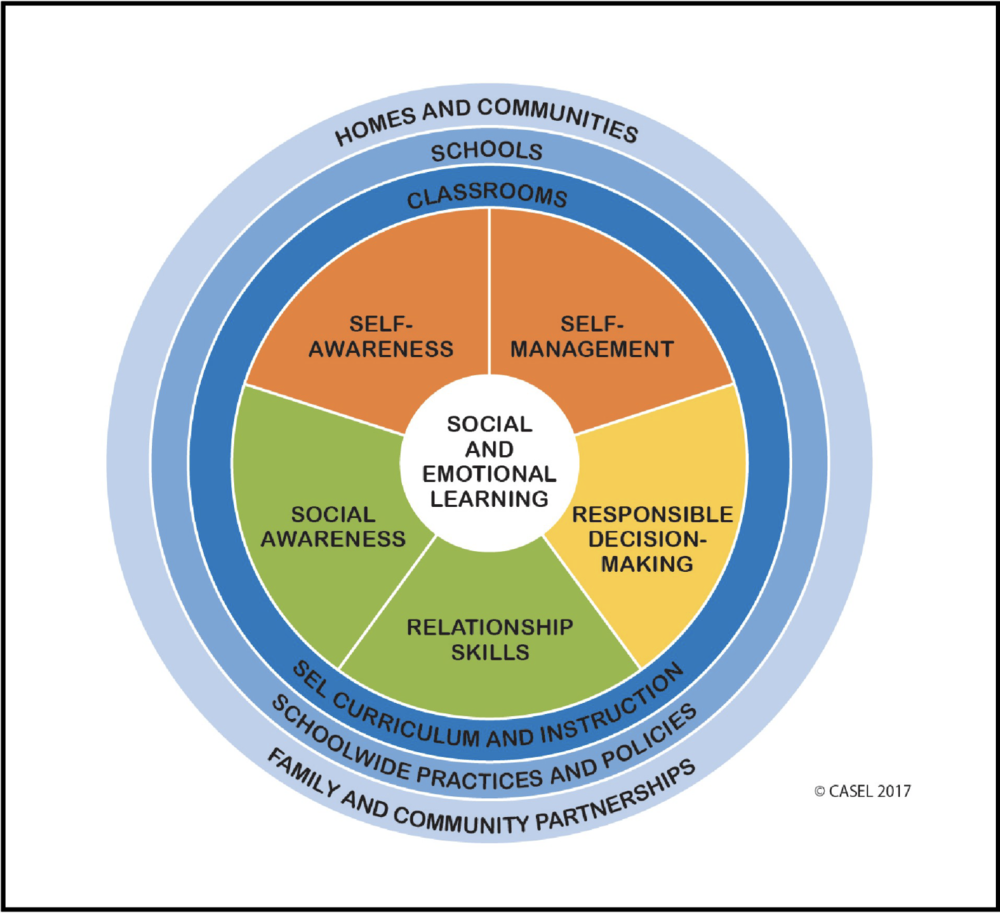From CASEL Core       Competencies
