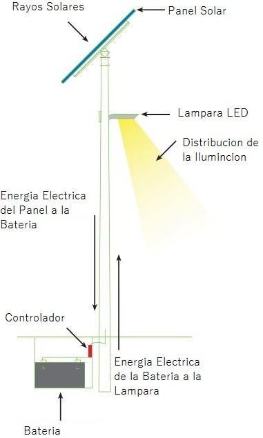 Diagrama de Como Funciona el Sistema