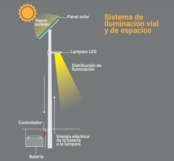 ¡Ahorra hasta el 60% de tu factura de energía! - Utilizando energía solar ahorras más cada mes. ¡Cotiza ya!