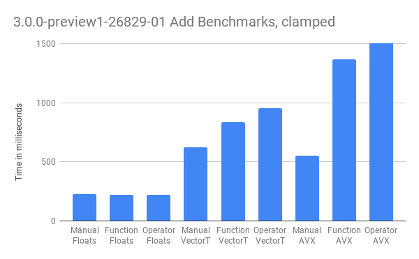 3.0.0-preview1-26829-01 Add Benchmarks, clamped.png