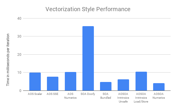 Vectorization Style Performance.png