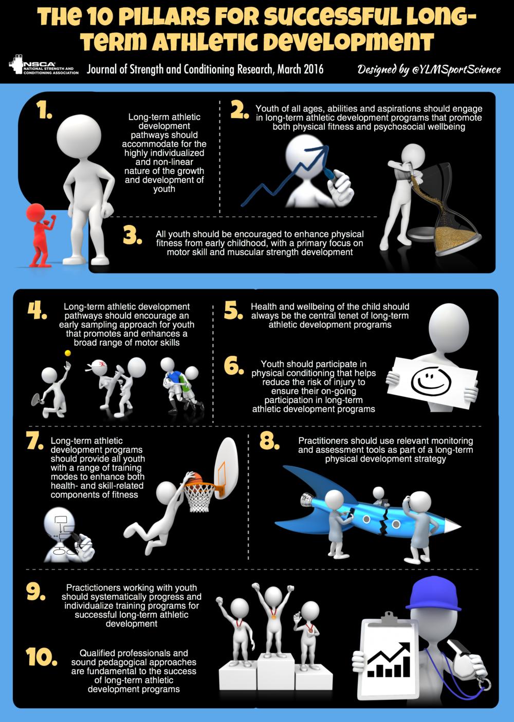 Infographic Credit: Yann Le Meur, Ph.D.