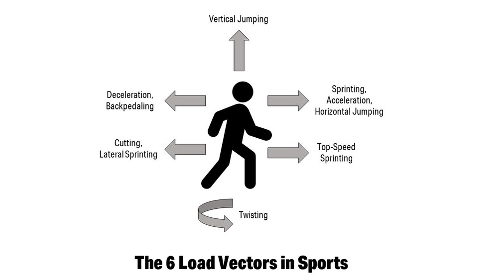 six-load-vectors.jpg