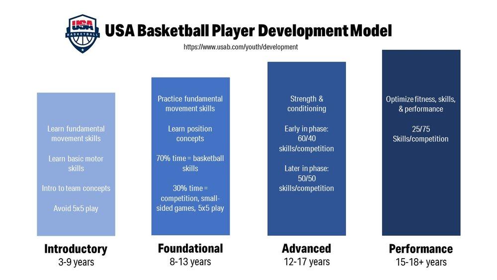usa-bball-player-dev-model.jpg