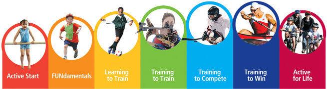 Long-Term Athlete Development chart. Image via Canadian Sport for Life.