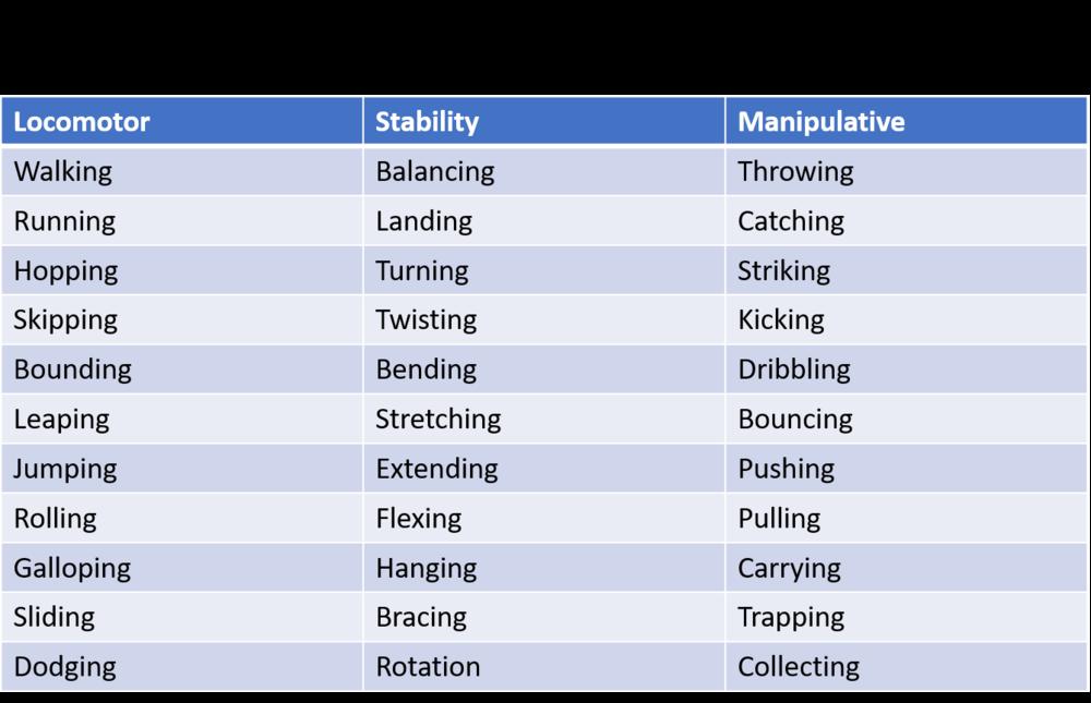 fundamental-movement-skills.png