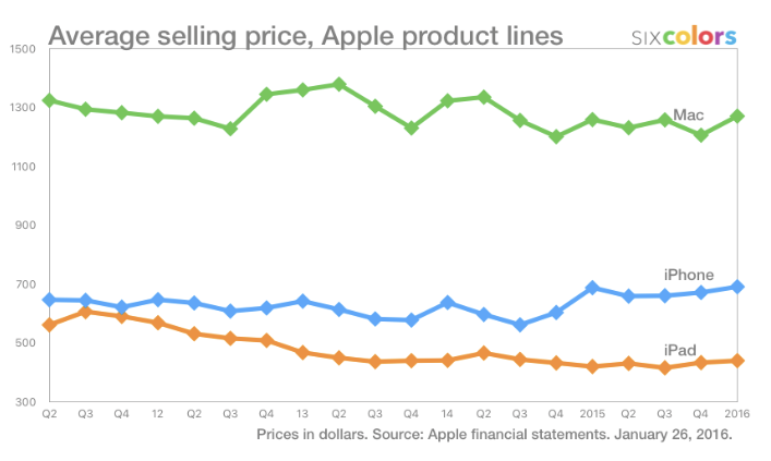 Tomado de: https://sixcolors.com/post/2016/01/apple-q1-2016-results-live/