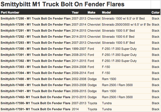 Smittybilt M1 Truck Bolt On Fender Flares Application Guide