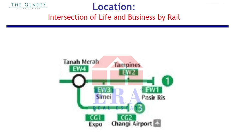 Intersection of Life and Business by rail transportation