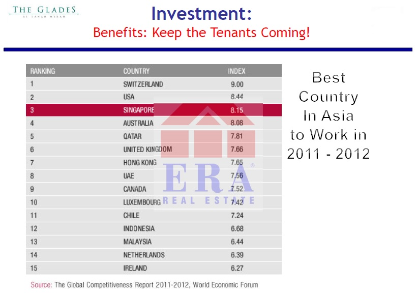 Best Asian country for working - Singapore