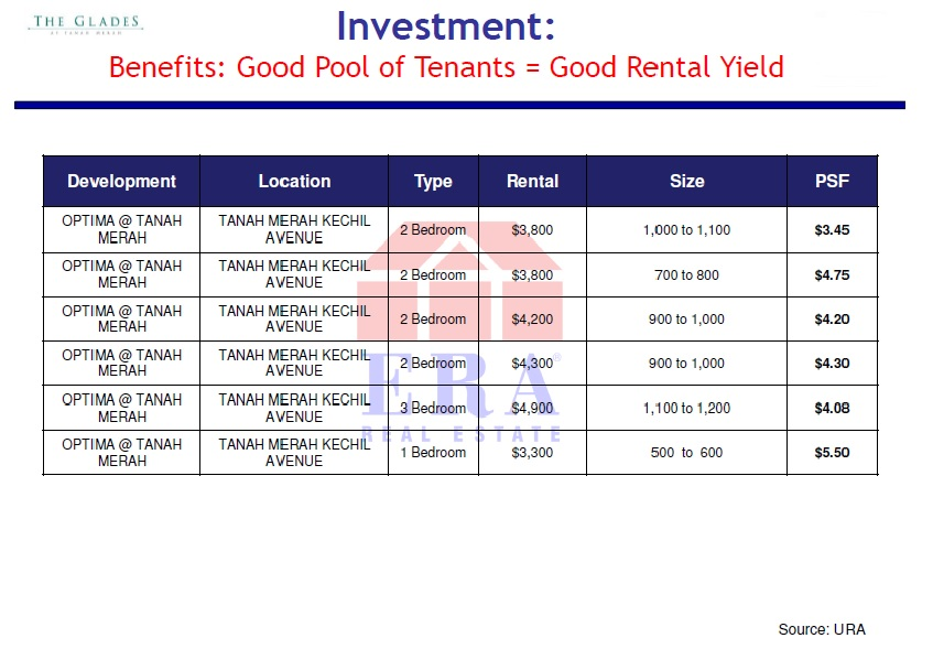 Recent rental transaction records