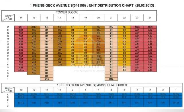 Sant Ritz Unit Distribution Chart