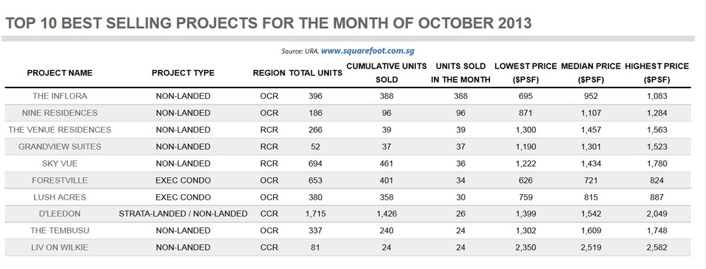 Top 10 Sales Projcts  Oct 2013.jpg