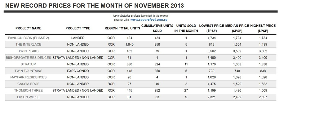 New Record Prices Achieved In Nov 2013.jpg