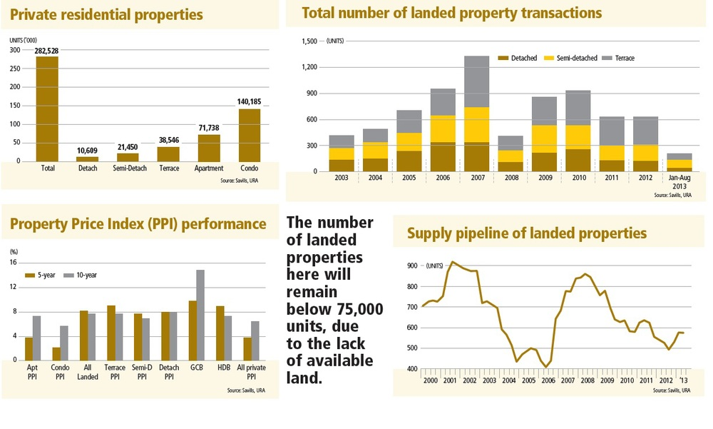Private property indexes, volume, transactions, prices and supply