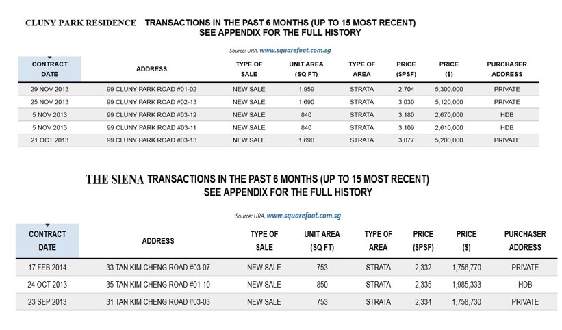 URA sales data for Cluny Park Residence and The Siena