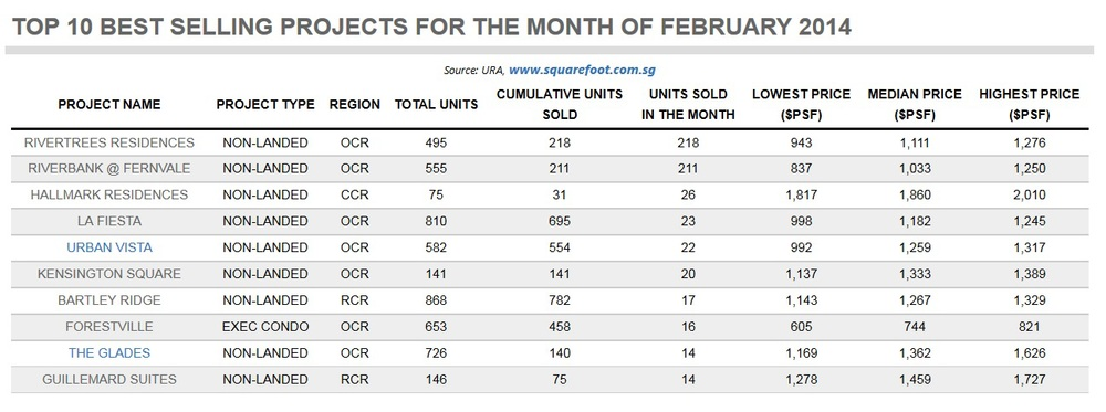 Top 10 Best Selling Projects For Feb 2014.jpg